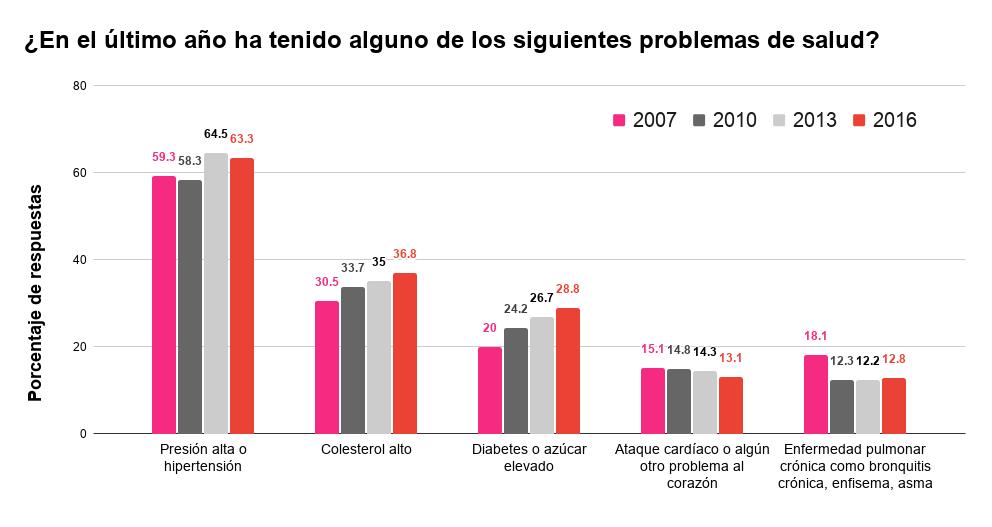 Figura 1.- Problemas de salud más frecuentes en personas de más de 60 años según los resultados de la I, II, III y IV Encuesta Calidad de Vida en la Vejez UC – Caja Los Andes en los años 2007, 2010, 2013 y 2016, respectivamente