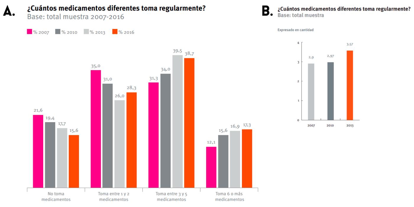 Figura 2.- Cantidad media de medicamentos diferentes consumidos por personas de más de 60 años según los resultados de la I, II, III y IV Encuesta Calidad de Vida en la Vejez UC – Caja Los Andes en los años 2007, 2010, 2013 y 2016, respectivamente.